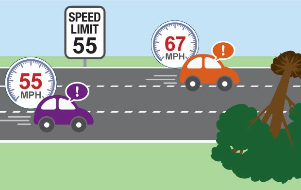 Speed limit example graph . Two cars with different speed .