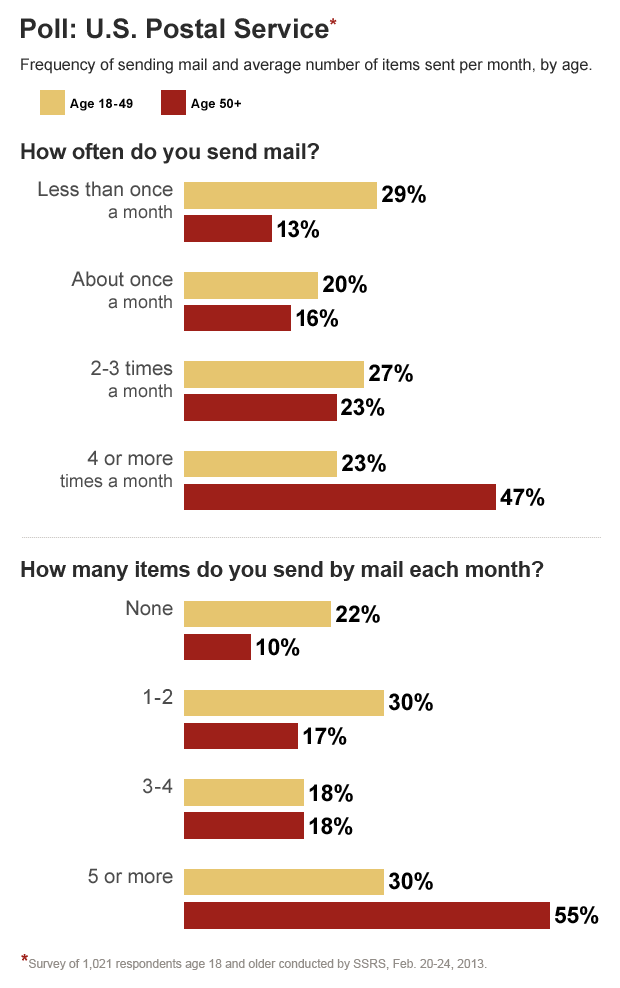 Poll: U.S. Postal Service - Frequency of sending mail and average number of items sent per month, by age.