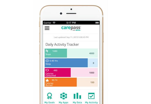 Aetna Carepass, Apps and Websites to Control Blood Pressure