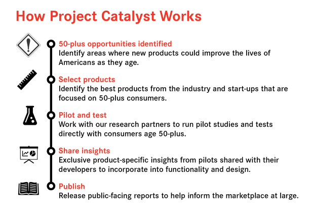 Innovation@50+ How Project Catalyst Works infographic