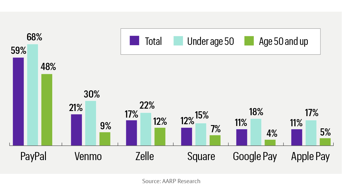 chart showing percentages of peer to peer payment usage and what percent of age groups over and under age fifty are using what apps