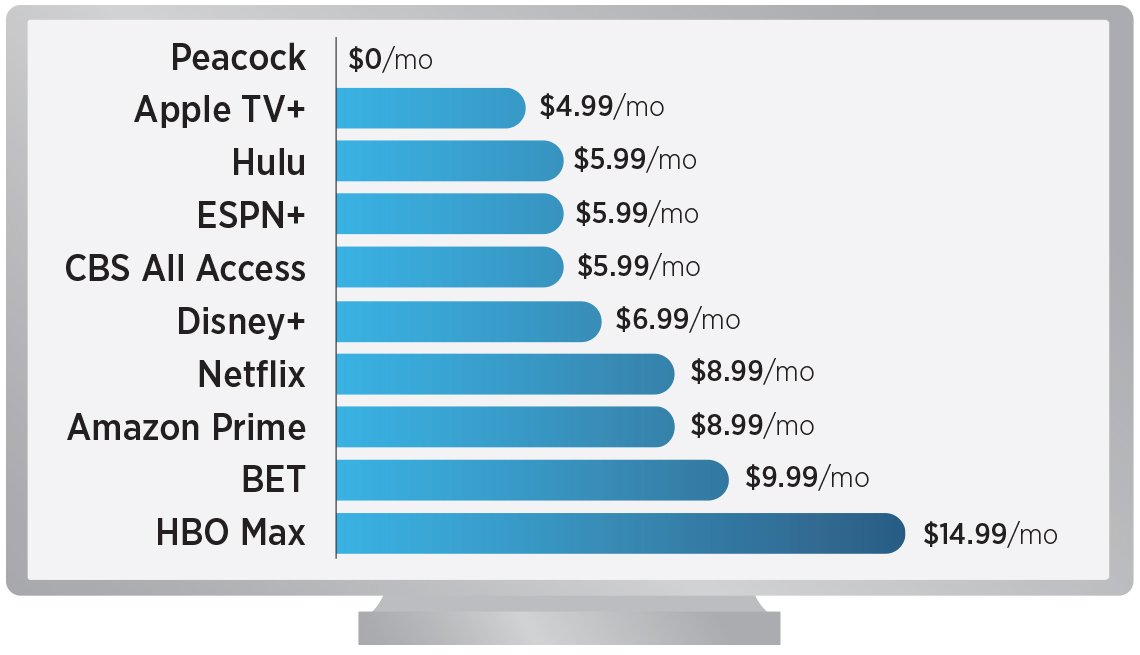Graphic chart that shows the prices of popular t v streaming services