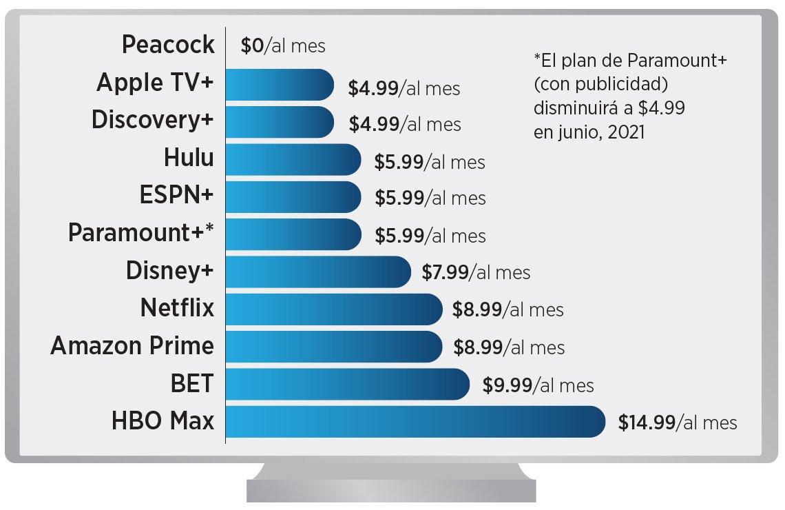 Gráfico que muestra el precio de las opciones de transmisión de televisión