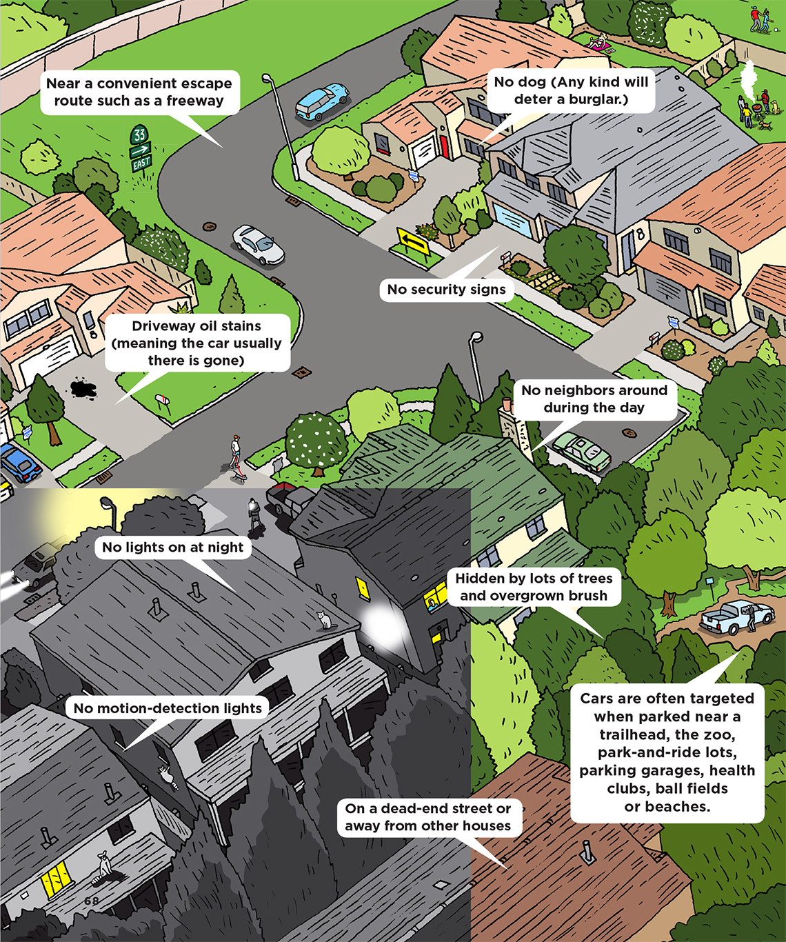 Illustration of a neighborhood, text reads, near a convenient escape route such as a freeway, no dog, no security signs, no neighbors around, driveway oil stains, no lights at night, no motion-detection lights, trees hiding home, dead-end location
