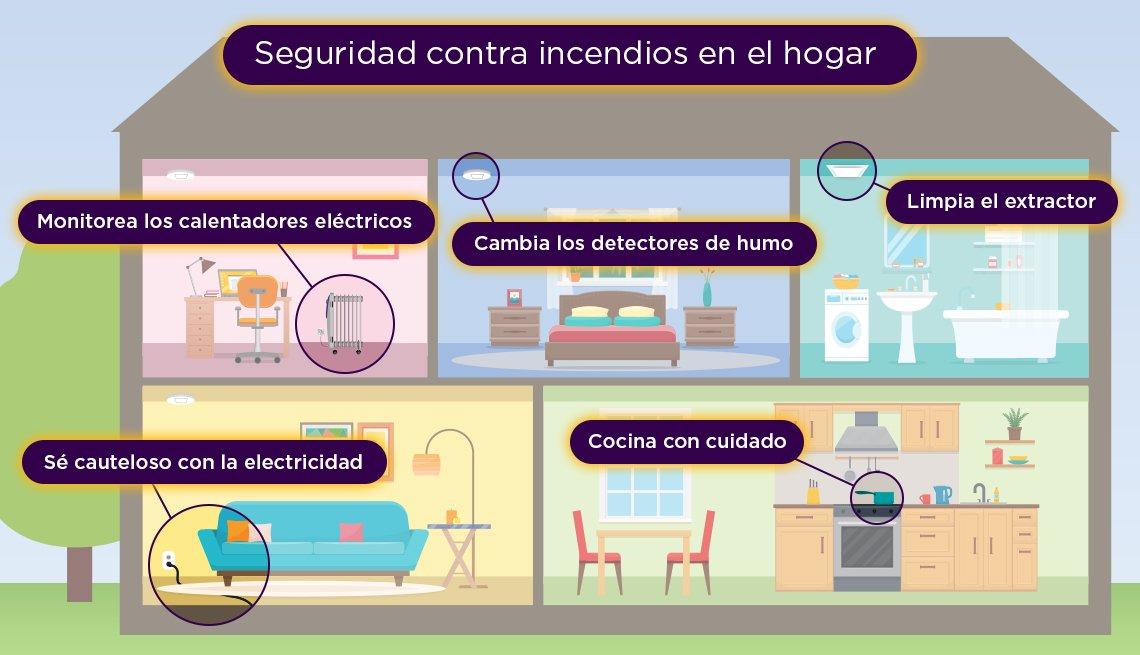 Ilustración gráfica de una casa con diferentes habitaciones explicando los riesgos de incendio