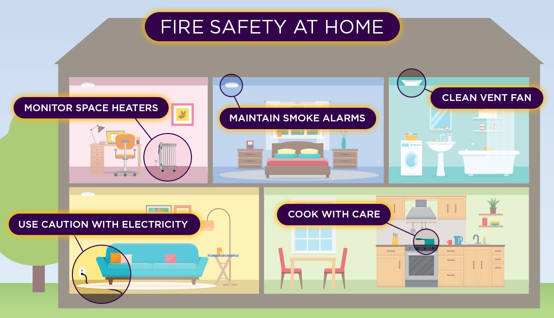 Fire Safety at Home: Monitor space heaters, use caution with electricity, maintain smoke alarms, cook with care, clean vent fan