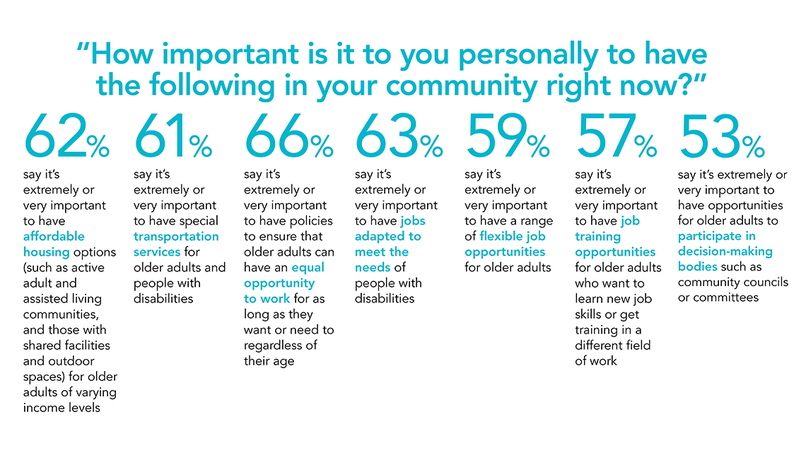 Survey results about work, housing and community engagement