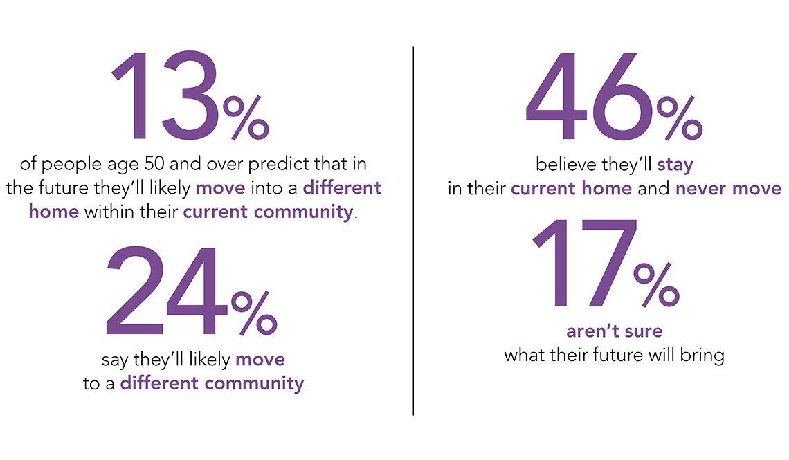 Survey results about future plans