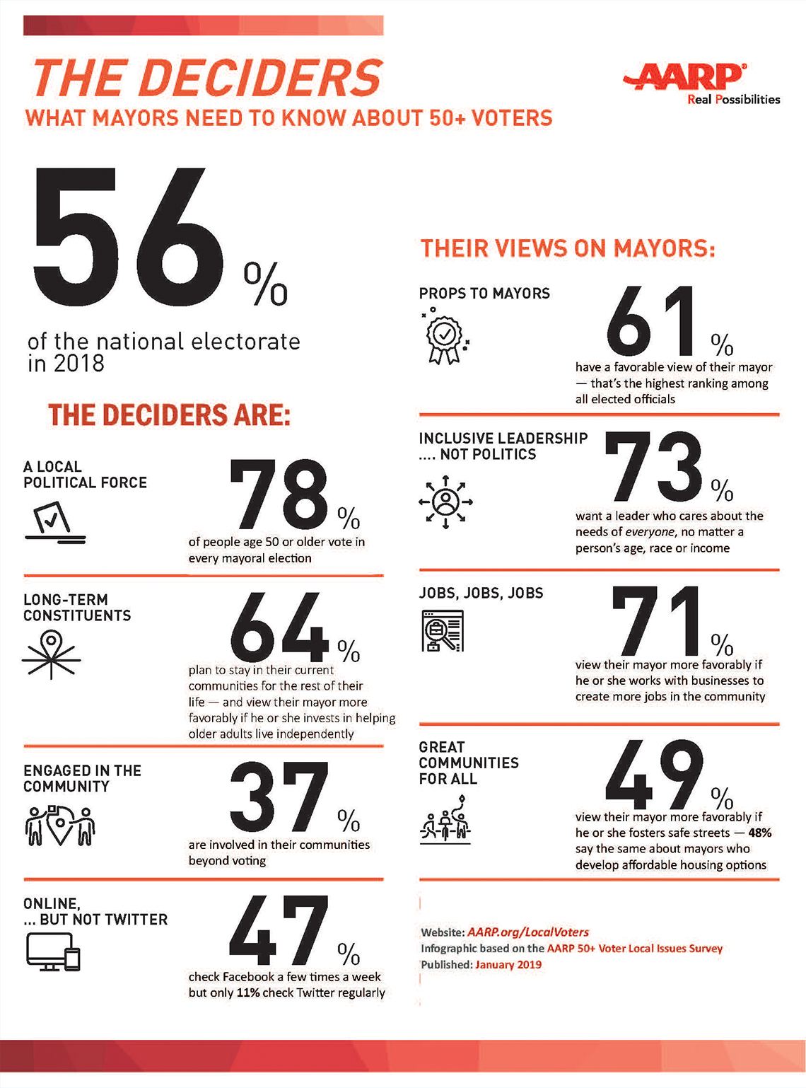 AARP 50+ Voter Local Issues Survey
