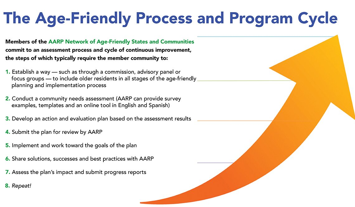 The Age-Friendly Process and Program Cycle