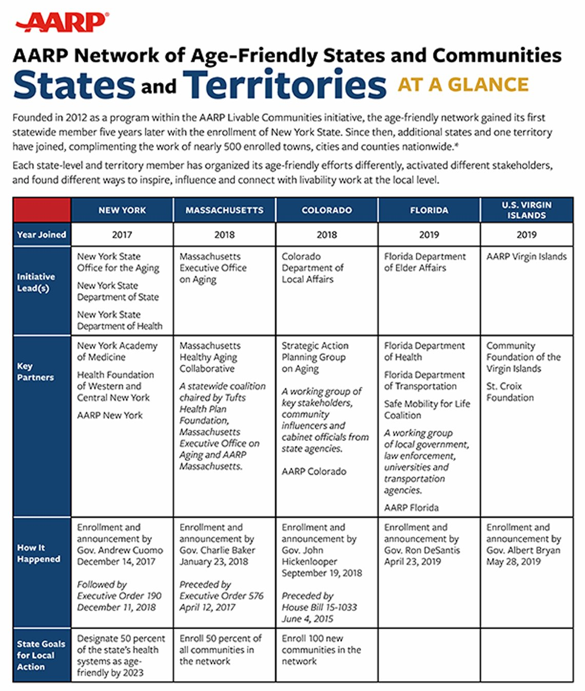States and Territories handout