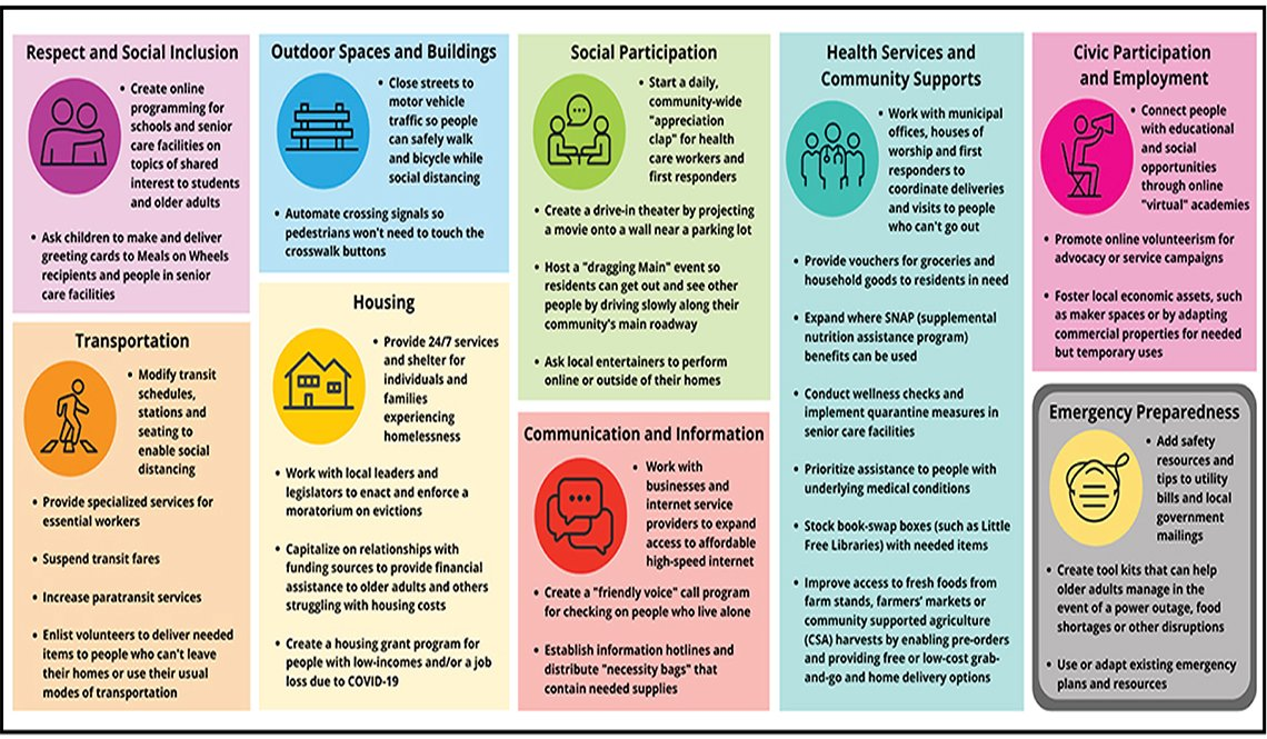 The 8 Domains of Livability and COVID-19