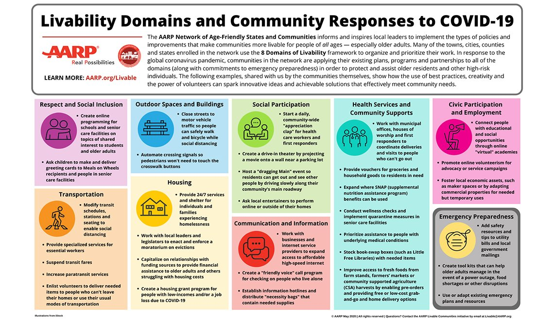 Livability Domains and Community Responses to COVID-19