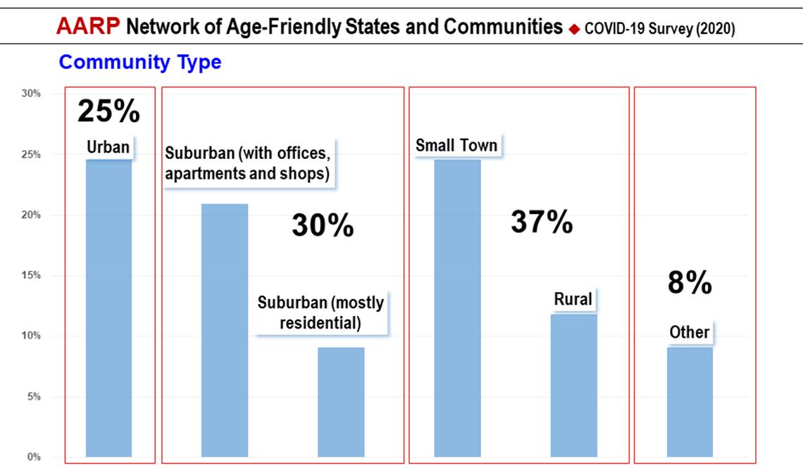 item 1 of Gallery image - COVID-19 Survey Slide 1