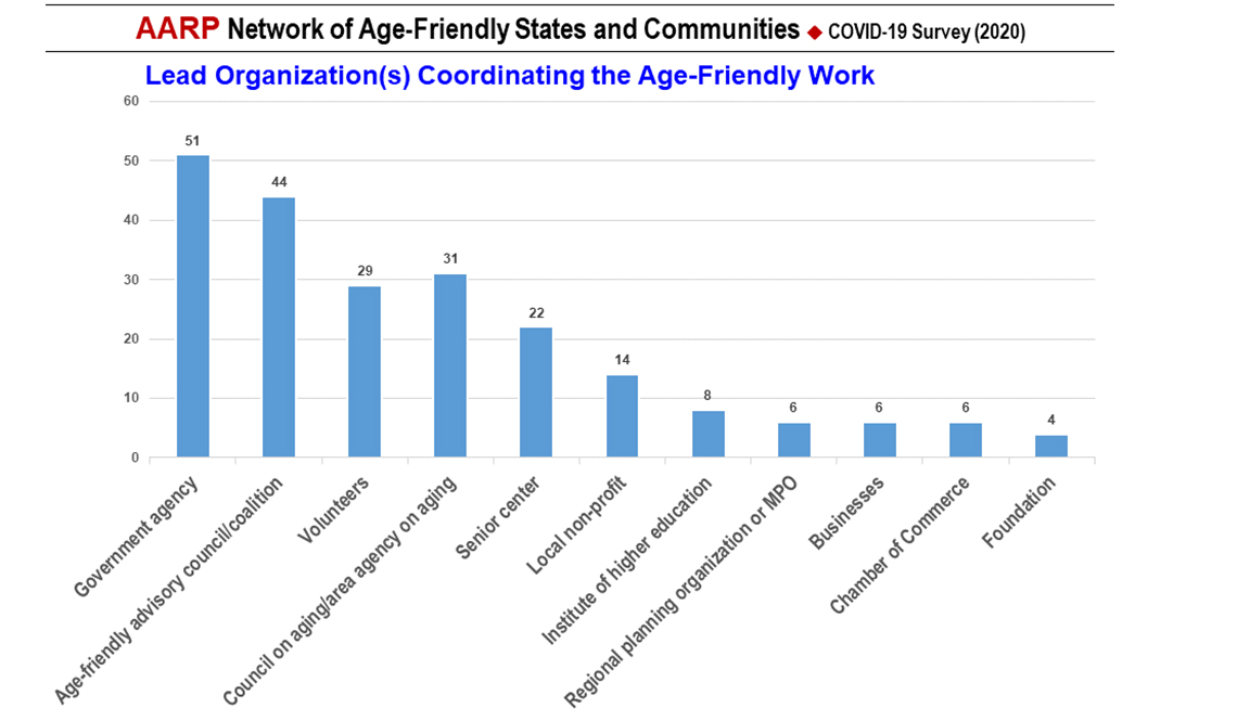 item 2 of Gallery image - COVID-19 Survey Slide 2