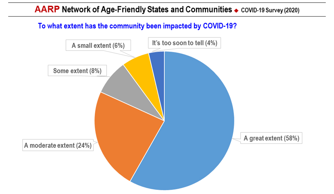 item 3 of Gallery image - COVID-19 Survey Slide 3