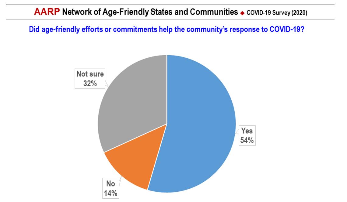 item 4 of Gallery image - COVID-19 Survey Slide 4