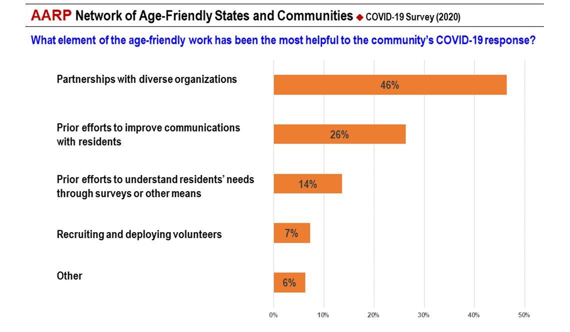 item 5 of Gallery image - COVID-19 Survey Slide 5