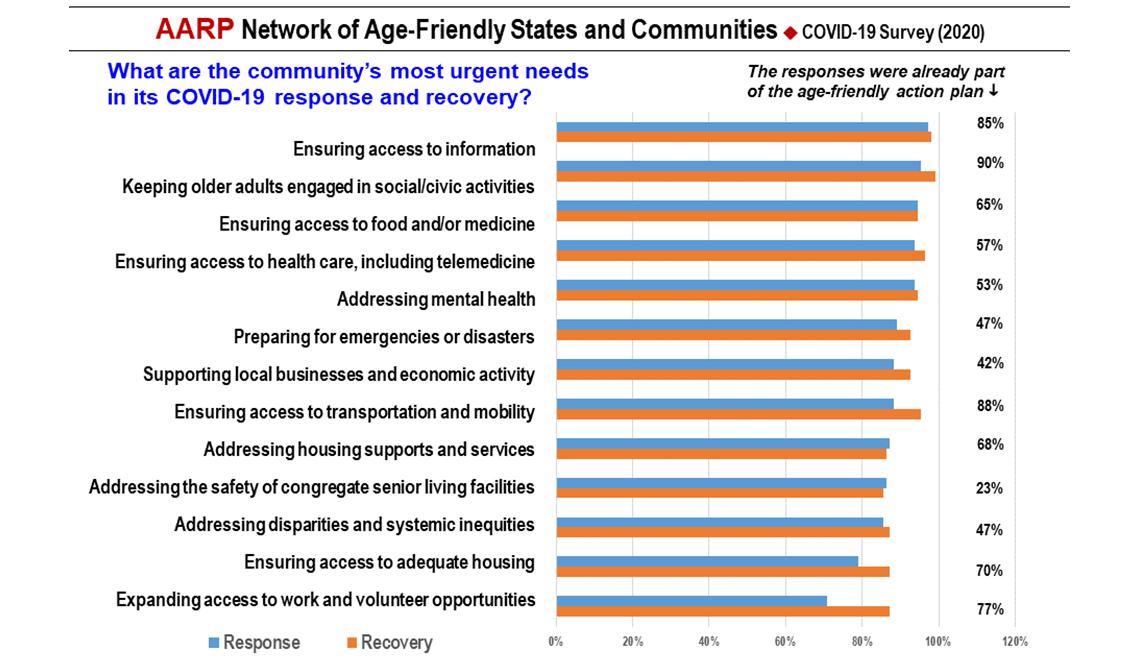 item 6 of Gallery image - COVID-19 Survey Slide 6