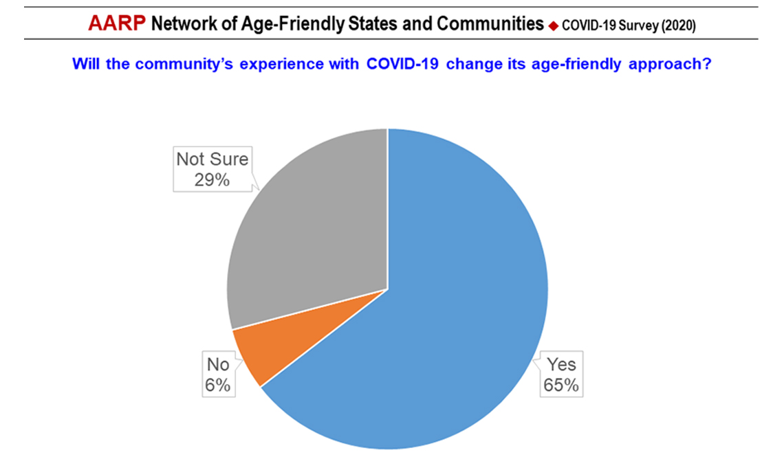 item 7 of Gallery image - COVID-19 Survey Slide 7