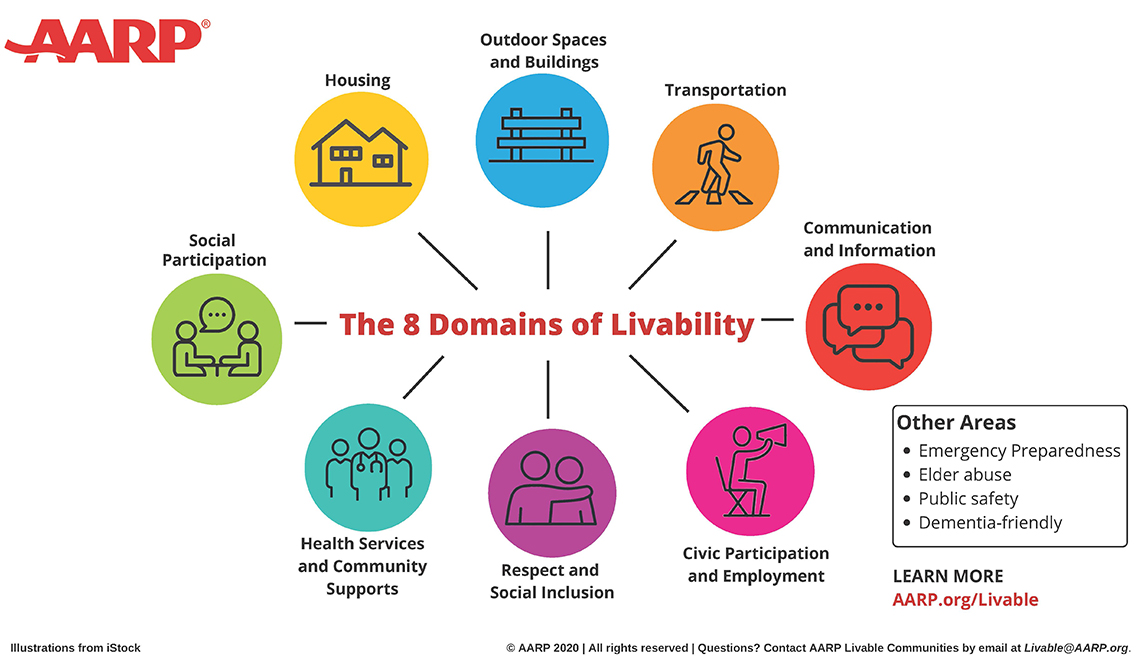 8 Domains of Livability