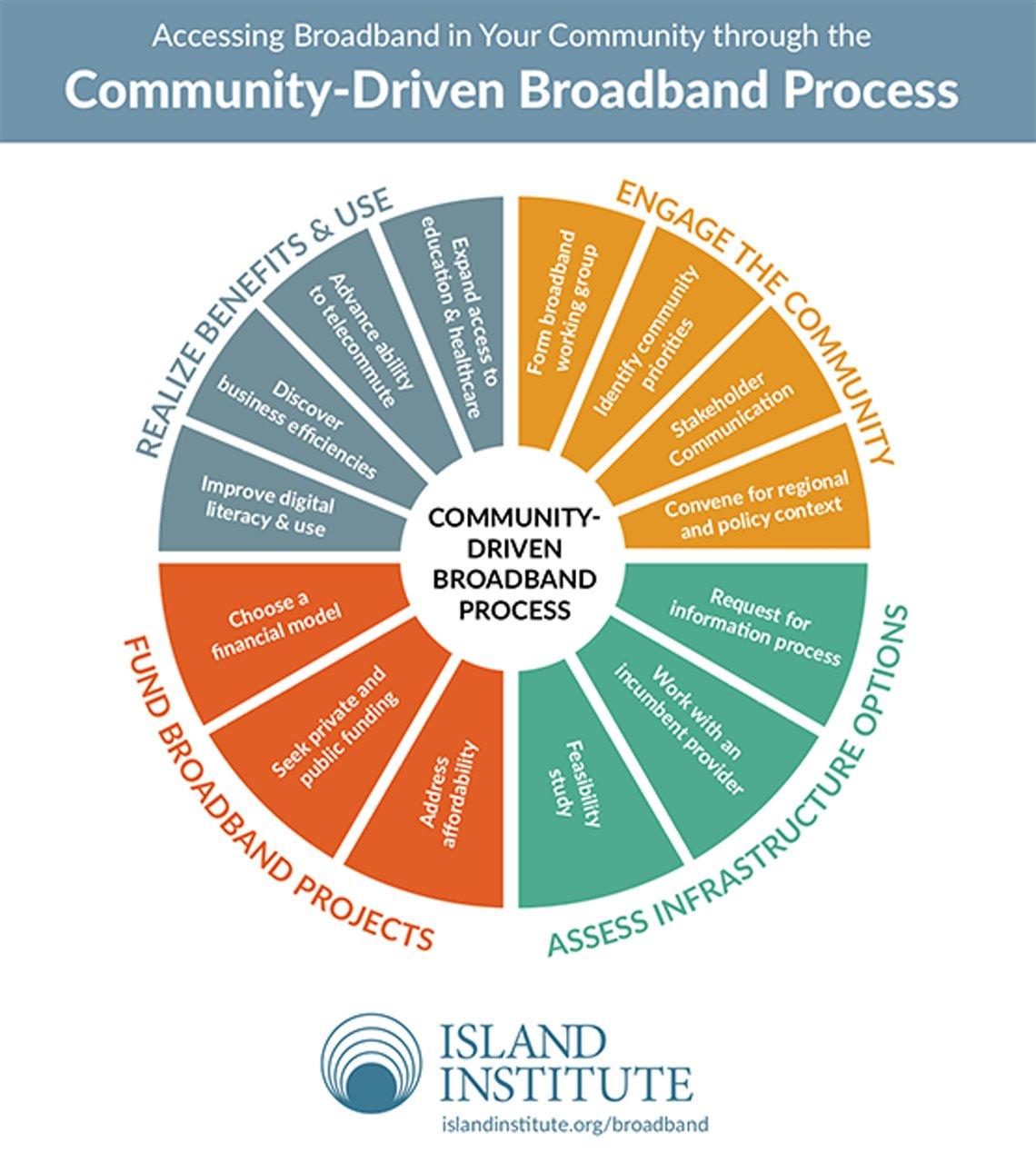 Community-Driven Broadband Process chart