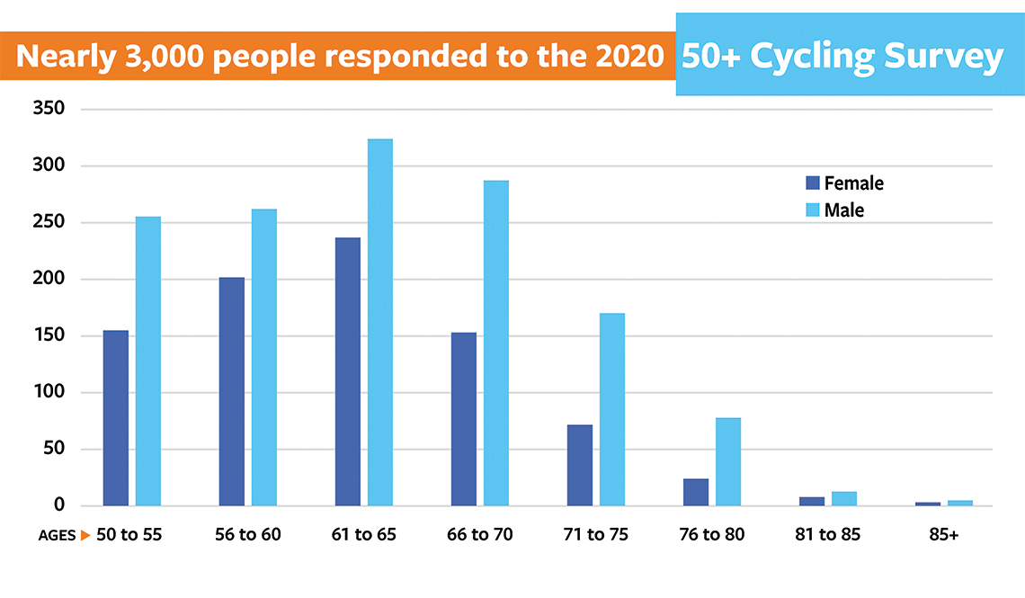 item 1, Gallery image. Nearly 3,000 people age 50 to 85+ responded to the survey