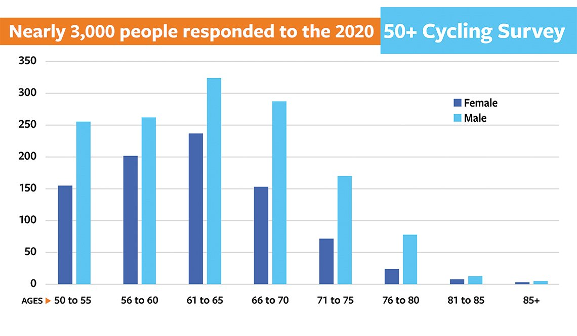 item 1 of Gallery image - Slide 1 - 50+ Bicycling Survey