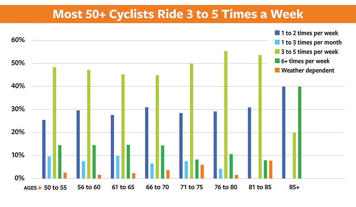 item 2, Gallery image. Most 50+ cyclists ride 3 to 5 times a week