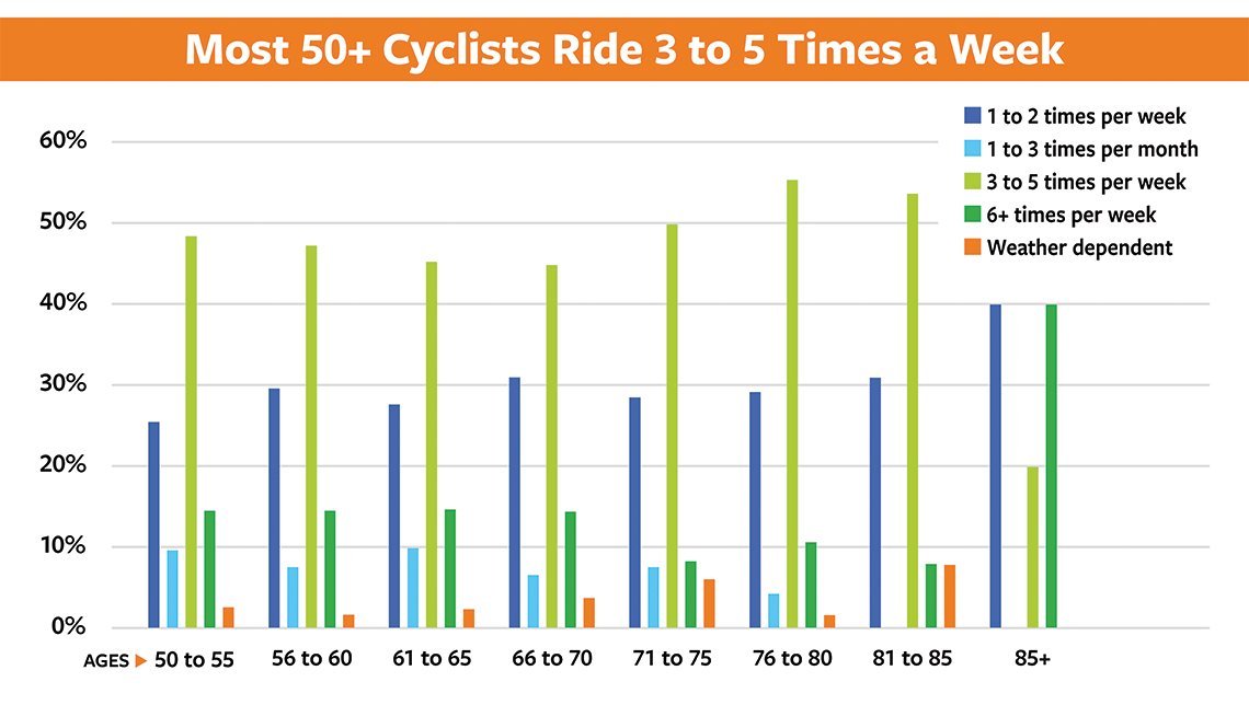 item 2 of Gallery image - Slide 2 - 50+ Bicycling Survey