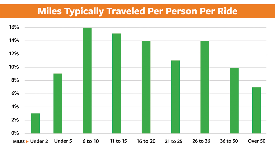 item 3, Gallery image. Miles typically traveled per person per ride