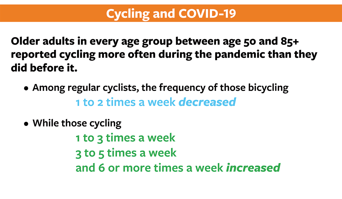 item 4, Gallery image. Cycling and COVID-19