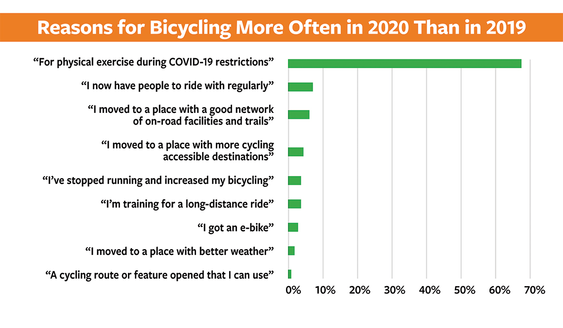 item 5, Gallery image. Reasons for bicycling more often in 2020 than in 2019