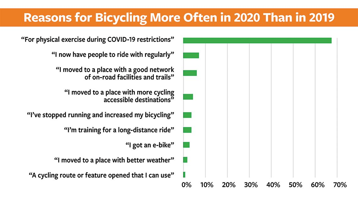 item 5 of Gallery image - Slide 5 - 50+ Bicycling Survey