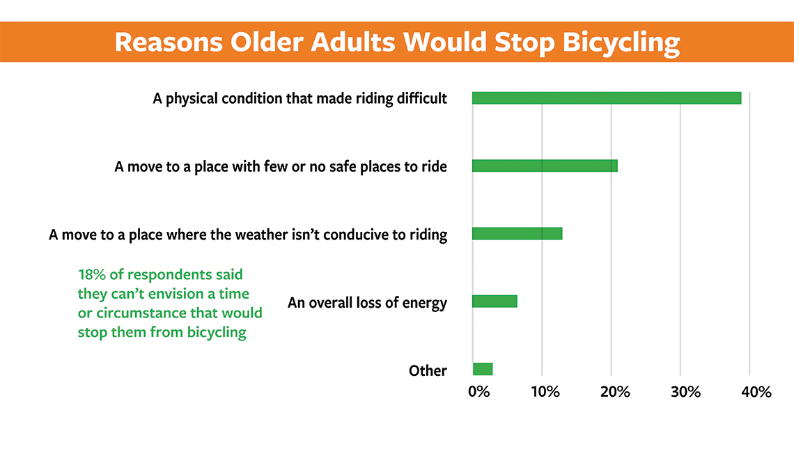 item 6, Gallery image. Reasons older adults would stop bicycling