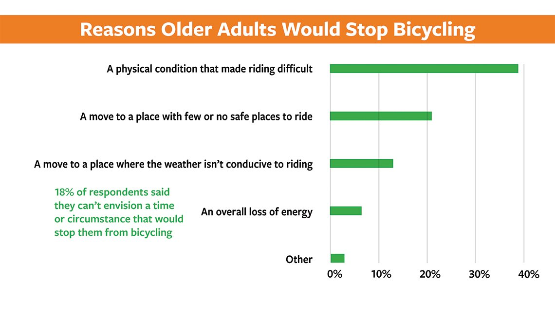 item 6 of Gallery image - Slide 6 - 50+ Bicycling Survey