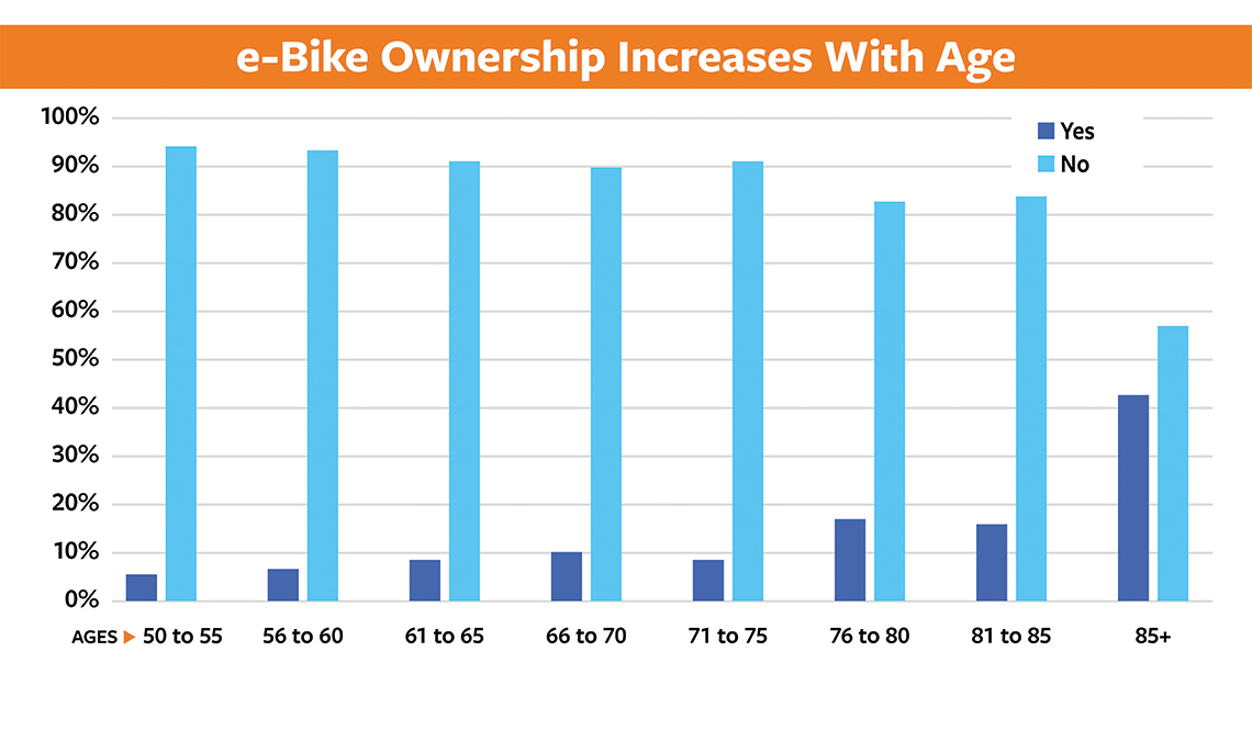 item 7, Gallery image. E-bike ownership increases with age