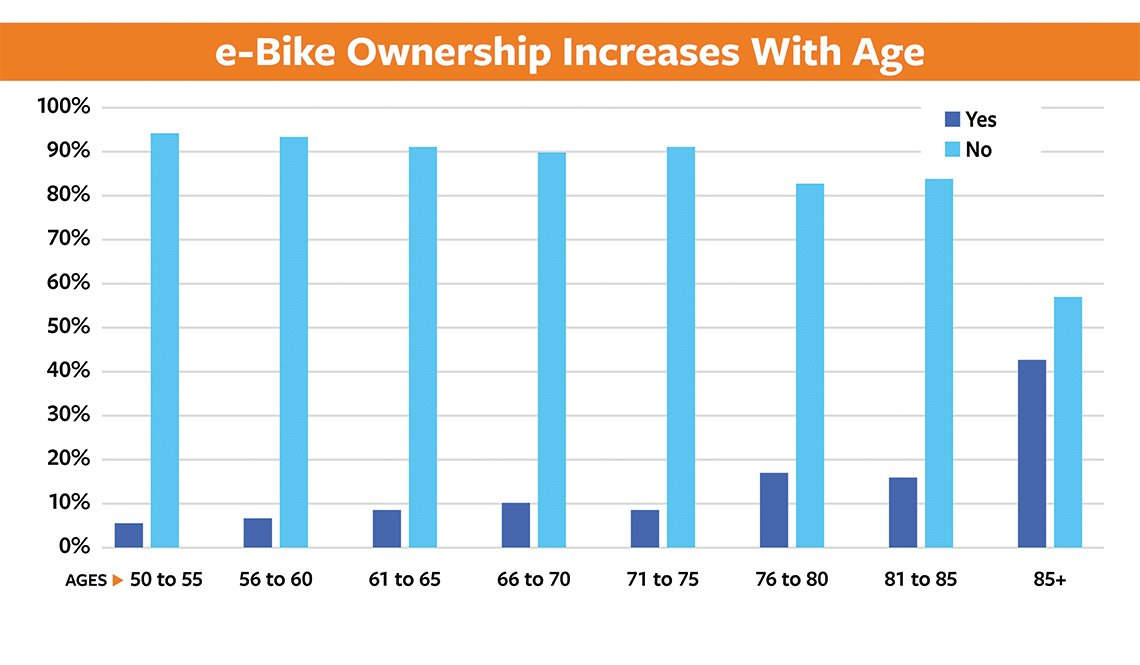 item 7 of Gallery image - Slide 7 - 50+ Bicycling Survey