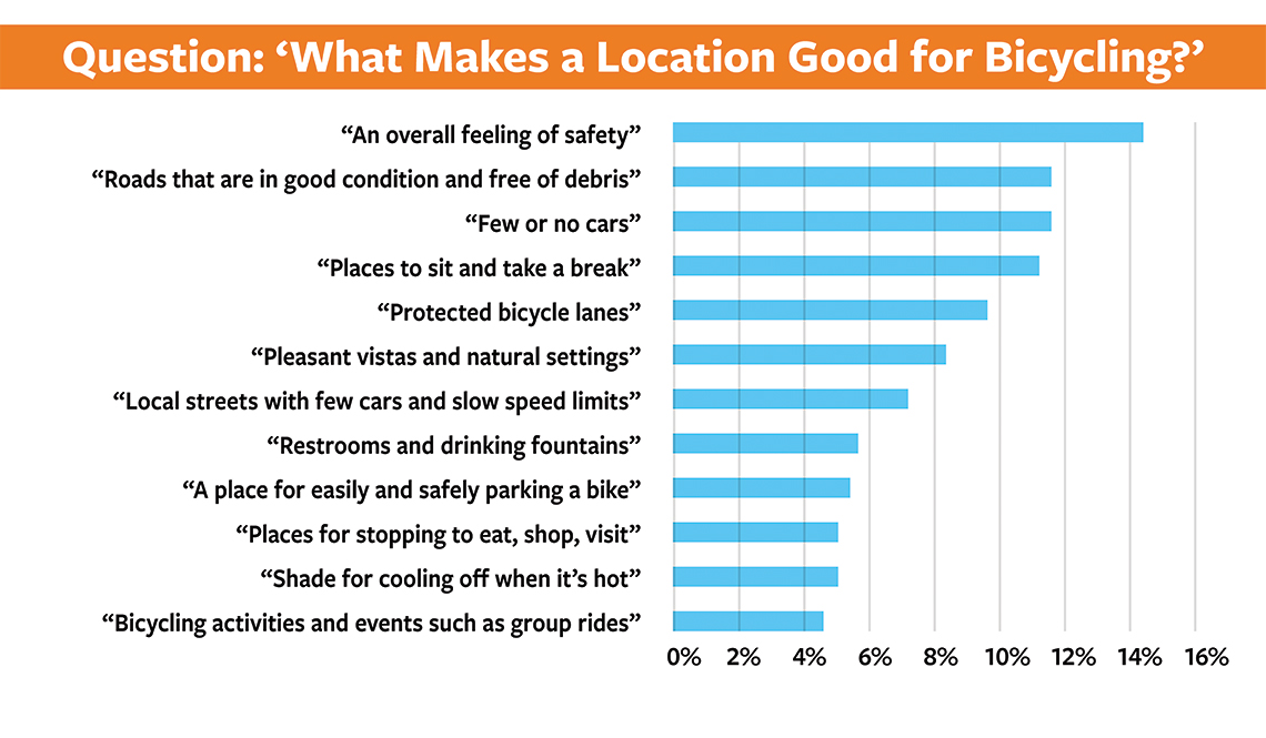 item 8, Gallery image. What makes a location good for bicyling?