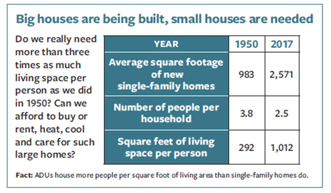 Big houses are being built, small houses are needed - chart