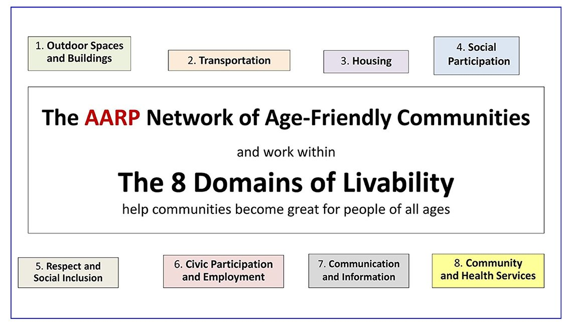 Chart showing the 8 Domains of Livability