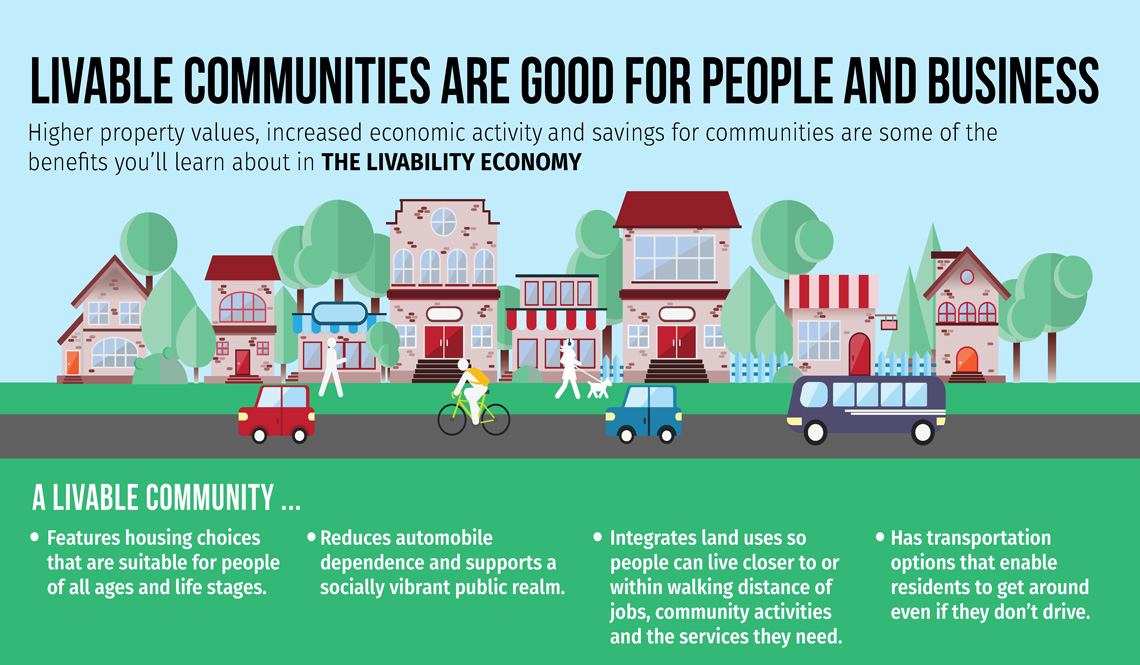 Infographic with information about why livable communities are good for people and business