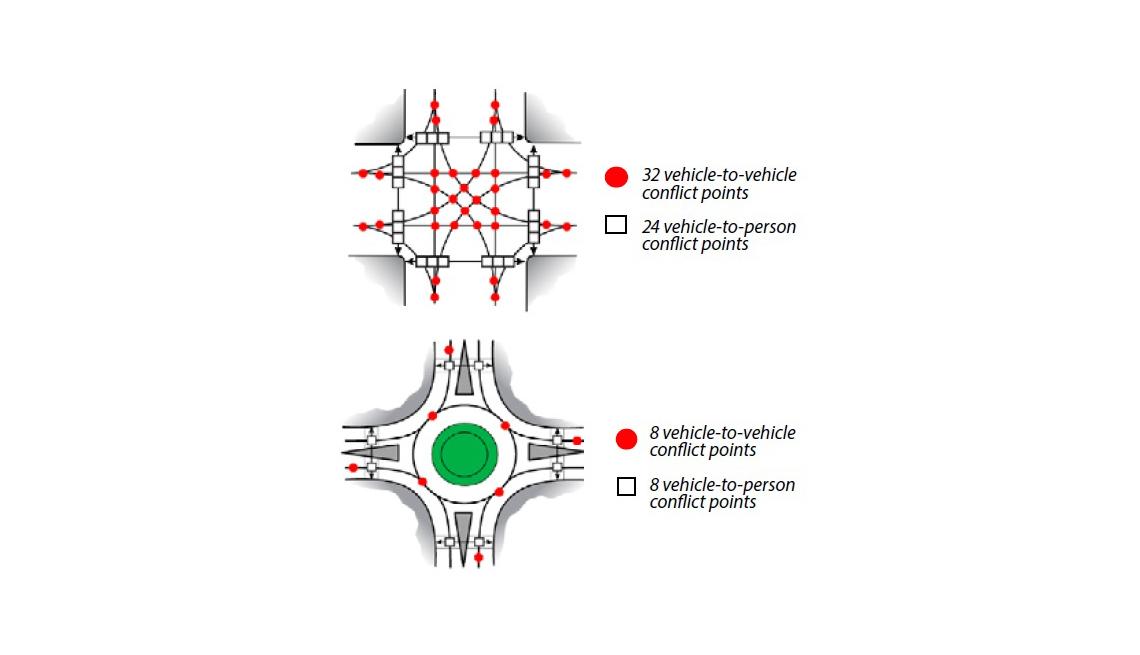Roundabouts Graphic, Illustration, Livable Communities