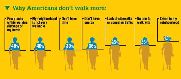 Infographic showing why Americans don't walk more.