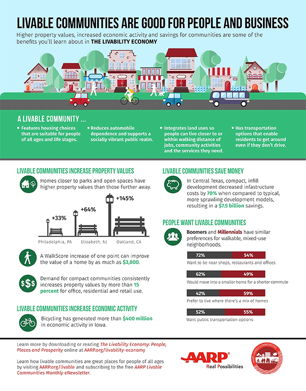 The Livability Economy Infographic