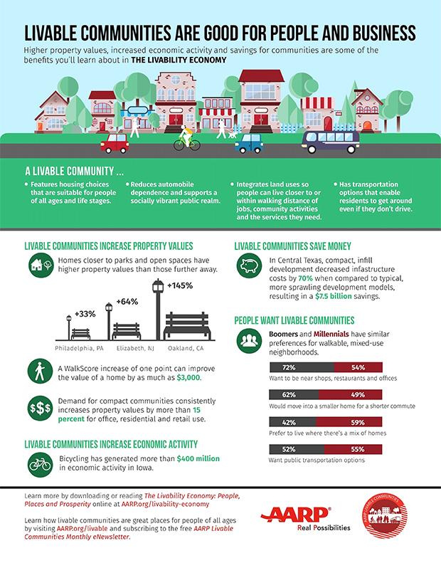 The Livability Economy Infographic