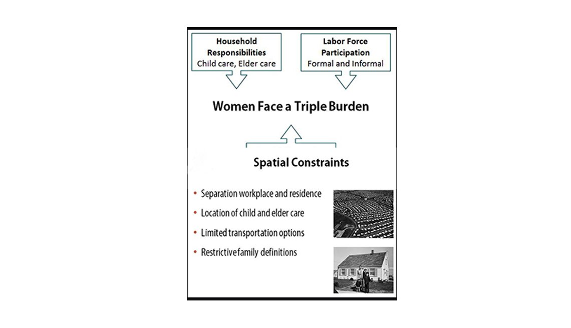 Women Face A Triple Burden, Infographic, Mildred Warner Interview