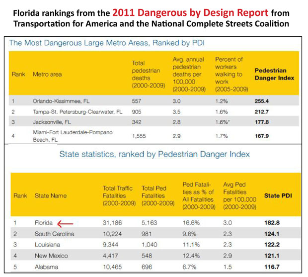 Florida rankings from the 2011 Dangerous by Design report
