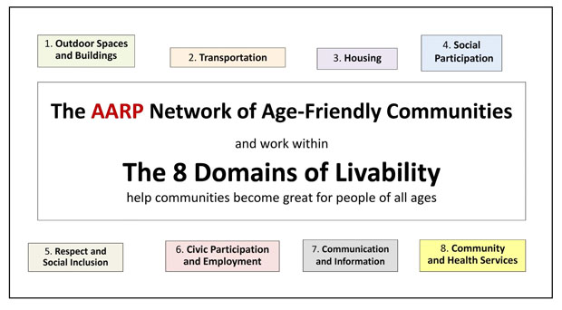 The 8 Domains of Livability chart