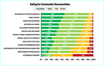Chart showing Montgomery County residents' ratings for community characteristics